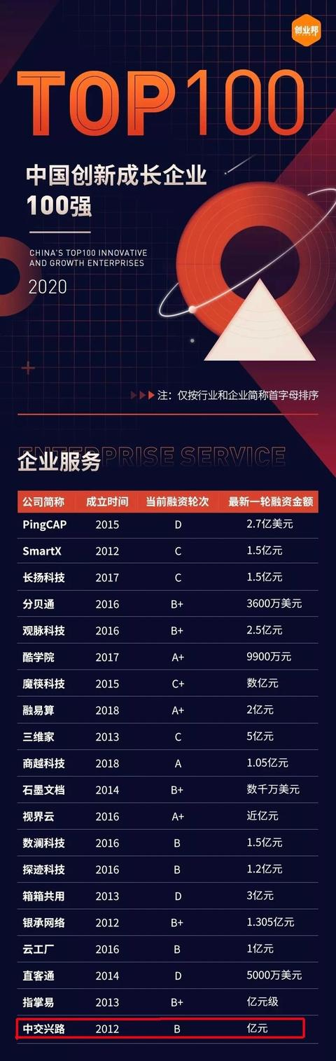 """中交兴路荣登创业邦""""2020中国创新成长企业100强榜单"""""""