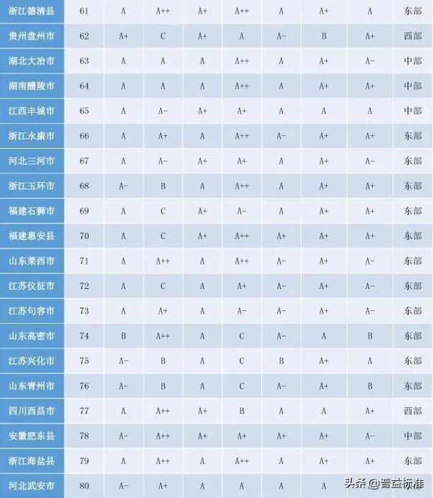 「头条」2020权威全国百强县名单出炉插图4