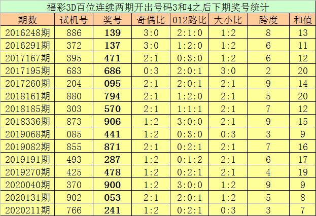 亦枫福彩3D第2020304期推荐:本期绝杀一码5插图2