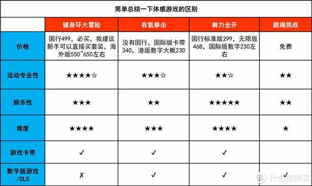 真人实测,9款Switch 热门体感游戏横评(内附新人指南)插图11
