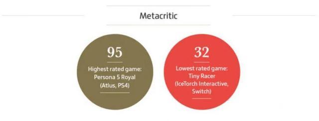 今年全球游戏业收入破1万亿人民币,数说2020游戏之最插图7