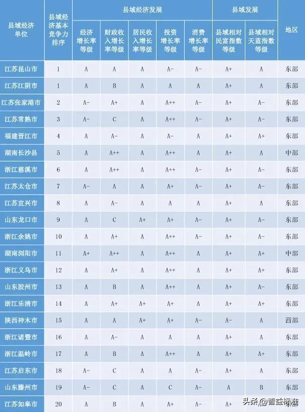 「头条」2020权威全国百强县名单出炉插图1