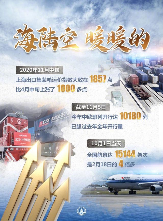 """一只集装箱的""""奇幻漂流""""——从""""海陆空指数""""看中国经济暖意"""
