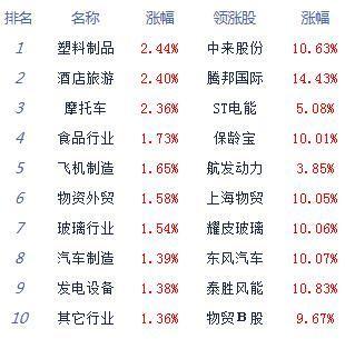 午评:股指震荡走强沪指涨0.4% 白酒汽车涨幅居前