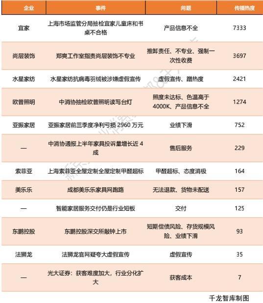 中国家居舆情报告披露今年家居十大热词、行业十大热点事件插图2