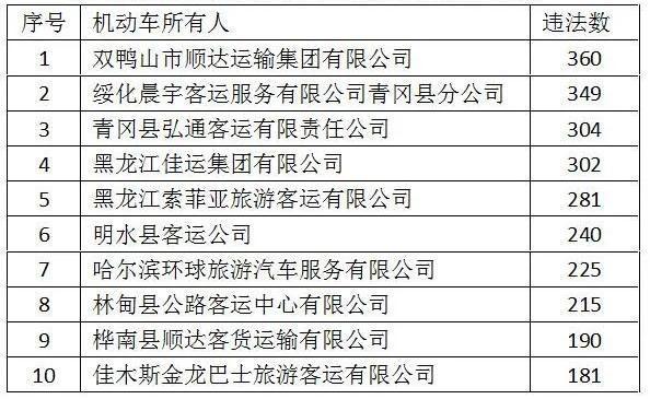 曝光!黑龙江这十辆车违法数量最多插图1