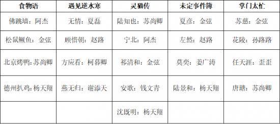 """2020成国产乙女游戏""""元年"""",大厂们的神仙打架?插图10"""