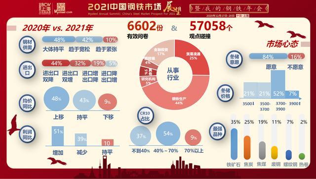 """6600多份线上调研,展望2021年钢铁行业""""十大热点""""插图1"""