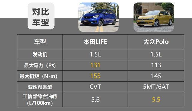 10万级热门合资小型车,本田LIFE和大众Polo谁更值?插图16